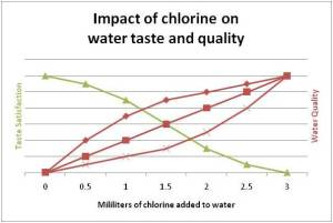 Impact of chlorine on water taste and quality